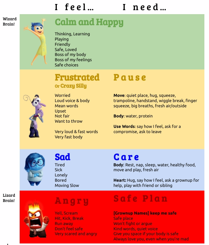 image about Zones of Regulation Printable known as Significant Emotions Chart: No cost Printable for Psychological Competencies